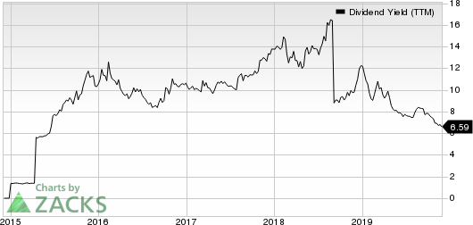 New Senior Investment Group Inc. Dividend Yield (TTM)