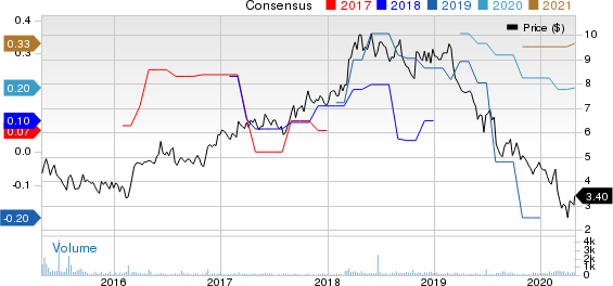 PRGX Global, Inc. Price and Consensus