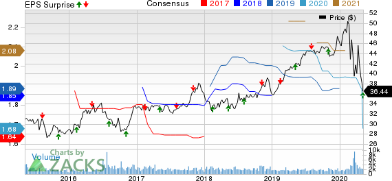 Hawaiian Electric Industries Inc Price, Consensus and EPS Surprise