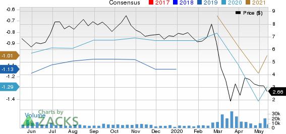 Brookdale Senior Living Inc Price and Consensus