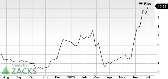 Wrap Technologies, Inc. Price