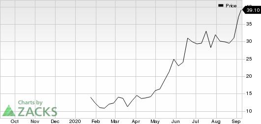 IMab Sponsored ADR Price