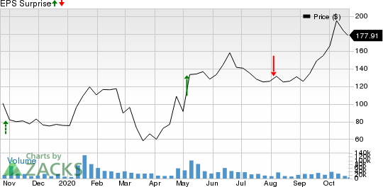 Beyond Meat, Inc. Price and EPS Surprise