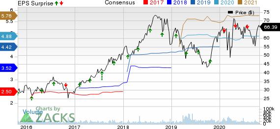 Centene Corporation Price, Consensus and EPS Surprise