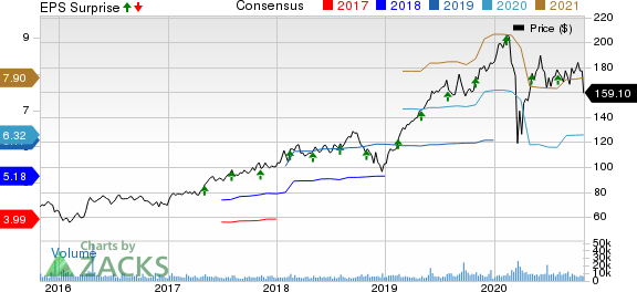 Global Payments Inc. Price, Consensus and EPS Surprise