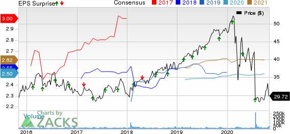 FirstEnergy Corporation Price, Consensus and EPS Surprise