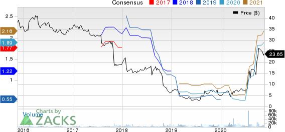 Owens & Minor, Inc. Price and Consensus