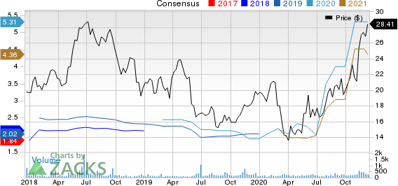 Merchants Bancorp Price and Consensus