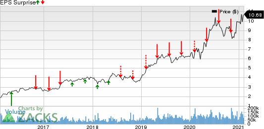Zynga Inc. Price and EPS Surprise
