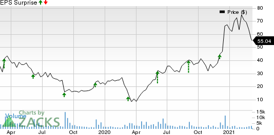 Domo, Inc. Price and EPS Surprise