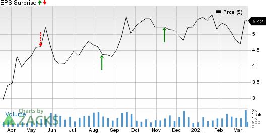 Maverix Metals Inc. Price and EPS Surprise