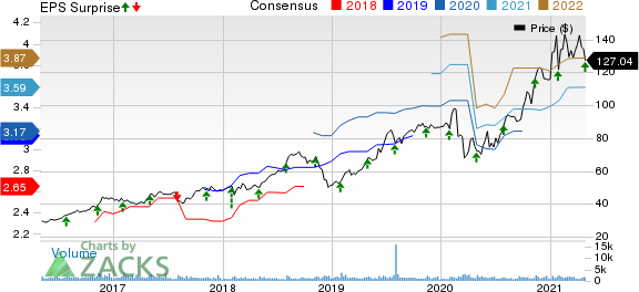 Tetra Tech, Inc. Price, Consensus and EPS Surprise