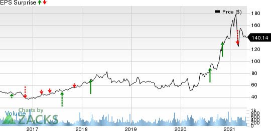 ModivCare Inc. Price and EPS Surprise