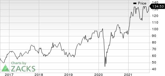 CarMax, Inc. Price
