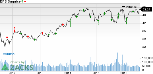 Chemical Stocks Earnings on Jul 28: DOW, APD, EMN, PX, CHMT