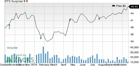 SunTrust (STI) Beats on Q3 Earnings & Revenue Estimates