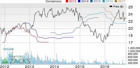 CenterPoint Energy (CNP) Tops Q3 Earnings, Updates View
