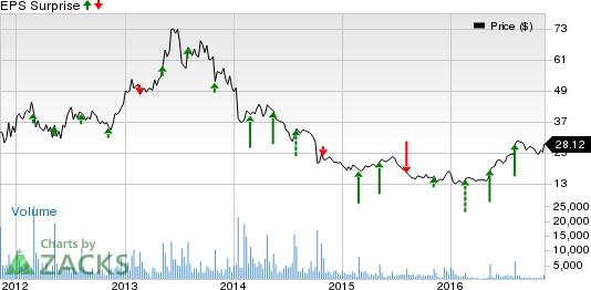 SodaStream (SODA) Q3 Earnings, Sales Beat Estimates