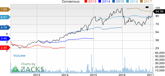 Top Ranked Growth Stocks to Buy for January 30th