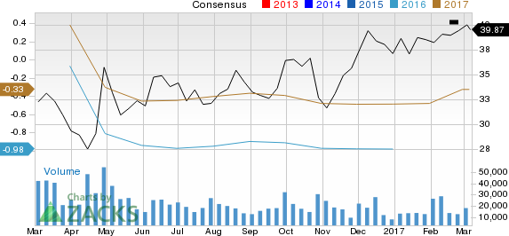 Earnings Estimates Moving Higher for National Oilwell Varco (NOV): Time to Buy?