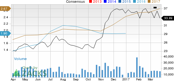 Steel Dynamics (STLD): Strong Industry, Solid Earnings Estimate Revisions