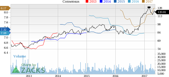 Why Is PNC Financial (PNC) Up 4.3% Since the Last Earnings Report?