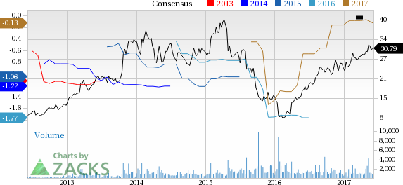 Cardiovascular Systems (CSII) Up 2.3% Since Earnings Report: Can It Continue?