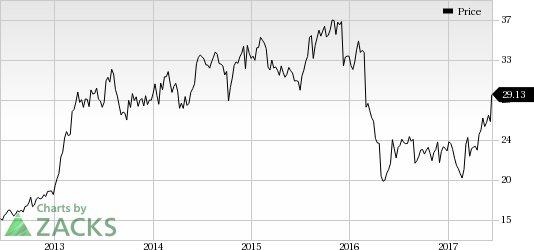 H&R Block (HRB) Catches Eye: Stock Gains 7.9% in Session