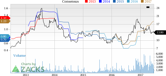 Top Ranked Growth Stocks to Buy for June 21st