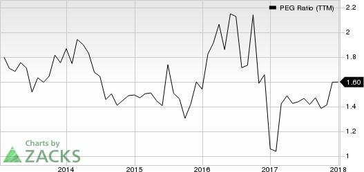 Copart, Inc. PEG Ratio (TTM)