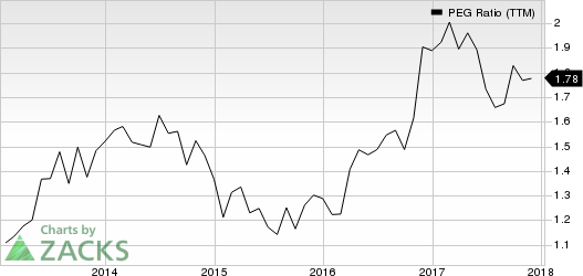 Applied Industrial Technologies, Inc. PEG Ratio (TTM)
