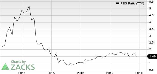 Rudolph Technologies, Inc. PEG Ratio (TTM)