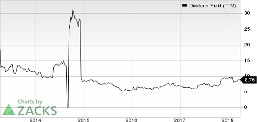 Just Energy Group, Inc. Dividend Yield (TTM)