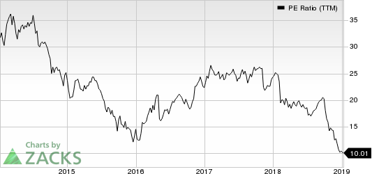 Colfax Corporation PE Ratio (TTM)