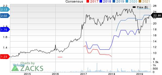Civista Bancshares, Inc. Price and Consensus