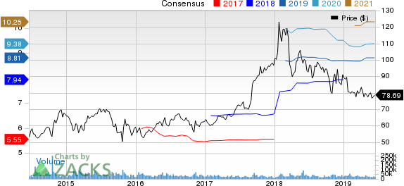AbbVie Inc. Price and Consensus