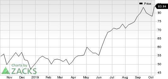 Generac Holdlings Inc. Price