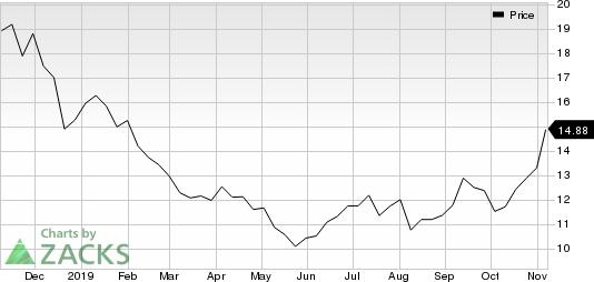 CenturyLink, Inc. Price