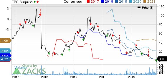 Clovis Oncology, Inc. Price, Consensus and EPS Surprise