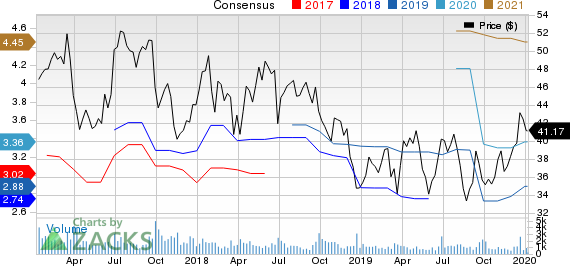 Worthington Industries, Inc. Price and Consensus