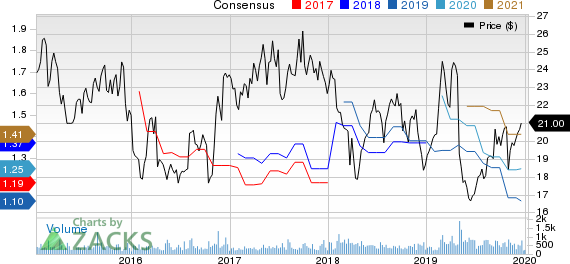 Haverty Furniture Companies, Inc. Price and Consensus