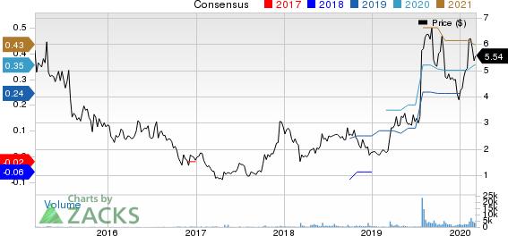 Smith Micro Software, Inc. Price and Consensus