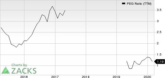 Charles River Associates PEG Ratio (TTM)