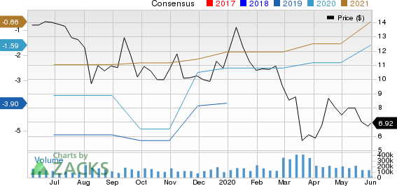 Sohu.com Inc. Price and Consensus