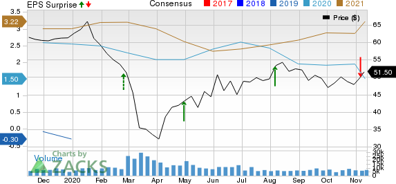 Cheniere Energy, Inc. Price, Consensus and EPS Surprise