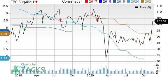 Post Holdings, Inc. Price, Consensus and EPS Surprise