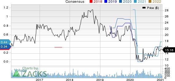 Graham Corporation Price and Consensus