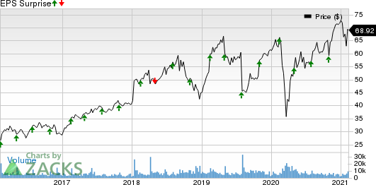 SS&C Technologies Holdings, Inc. Price and EPS Surprise