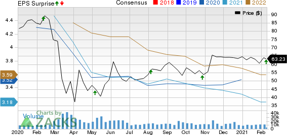 Welltower Inc. Price, Consensus and EPS Surprise