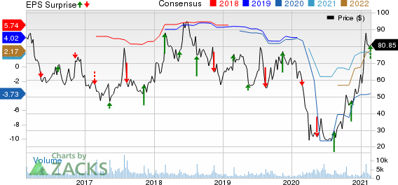 Dillards, Inc. Price, Consensus and EPS Surprise